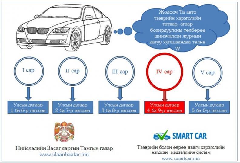 Таны машины дугаар 1.6-гаар төгссөн бол энэ сард татвараа төлөөрэй