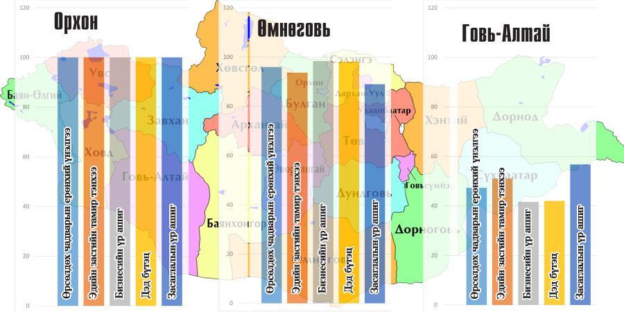 Орхон аймаг тэргүүлж,  Говь-Алтай сүүл мушгив