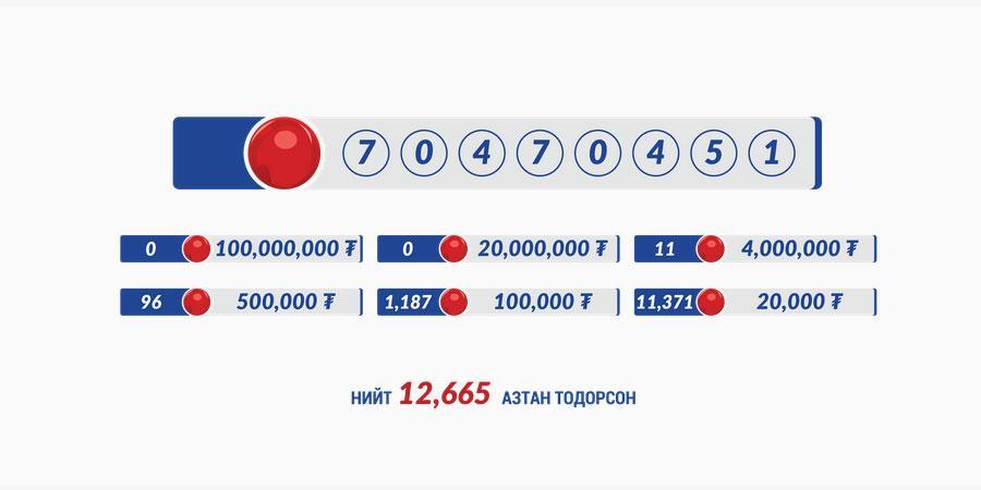 11 хүн дөрвөн сая төгрөгийн азтан боллоо