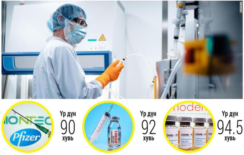 COVID-19: Гурван вакцин бэлэн болжээ