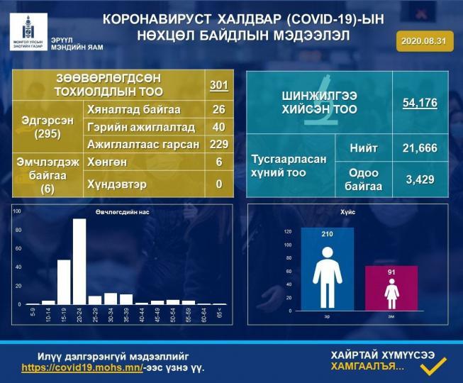 А.Амбасэлмаа: 678 хүнд шинжилгээ хийхэд, коронавирус илрээгүй