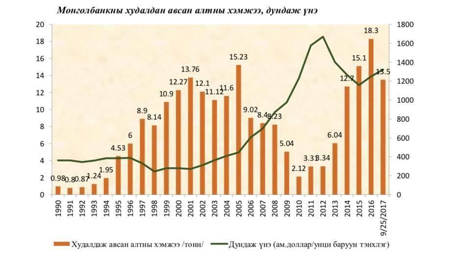 Монголбанк 13,5 тонн алт худалдан авчээ