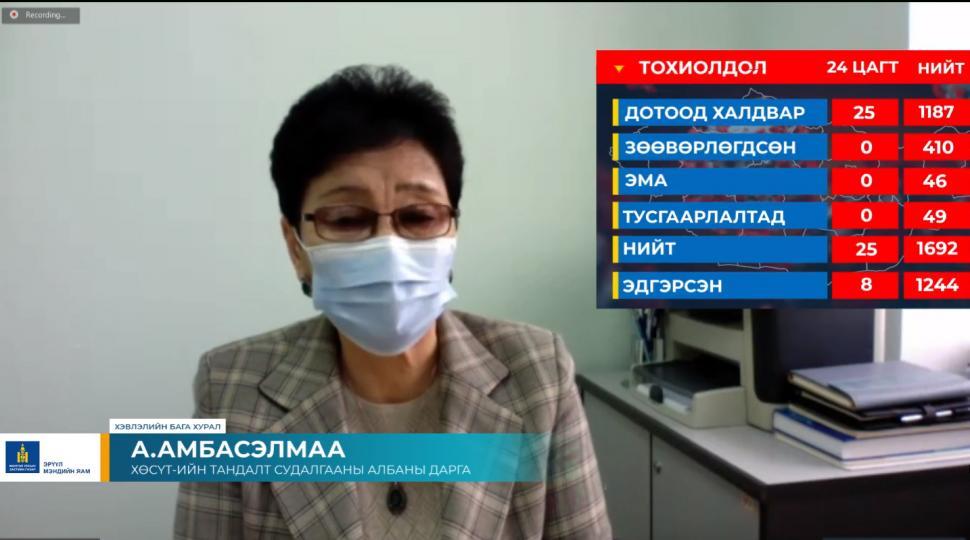 А.Амбасэлмаа: 15202 хүнд PCR шинжилгээ хийхэд 25  хүнээс коронавирус илэрсэн