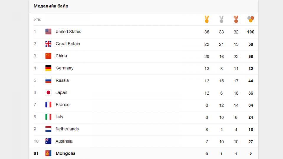АНУ-ын баг 100 медалийн босго давлаа