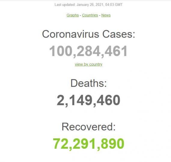 Дэлхий дахинаа коронавирусээр халдварласан хүний тоо 100 саяыг давлаа