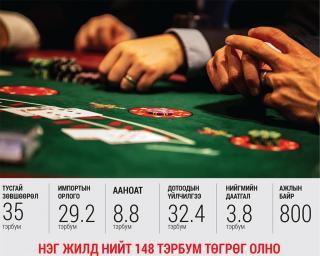 Зургаа дахь оролдлого буюу монголчуудад хаалттай казино байгуулъя