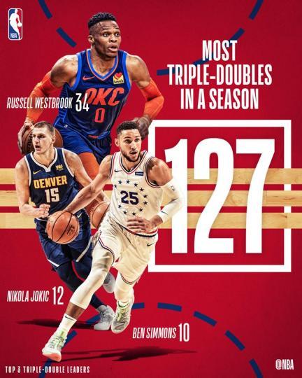2018-19 оны улиралд NBA-ын түүхэнд хамгийн их трипл дабл хийжээ