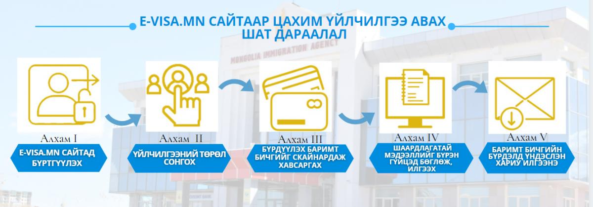 Evisa.mn цахим сайтаар 7000 орчим гадаадын иргэнд төрийн үйлчилгээ үзүүллээ