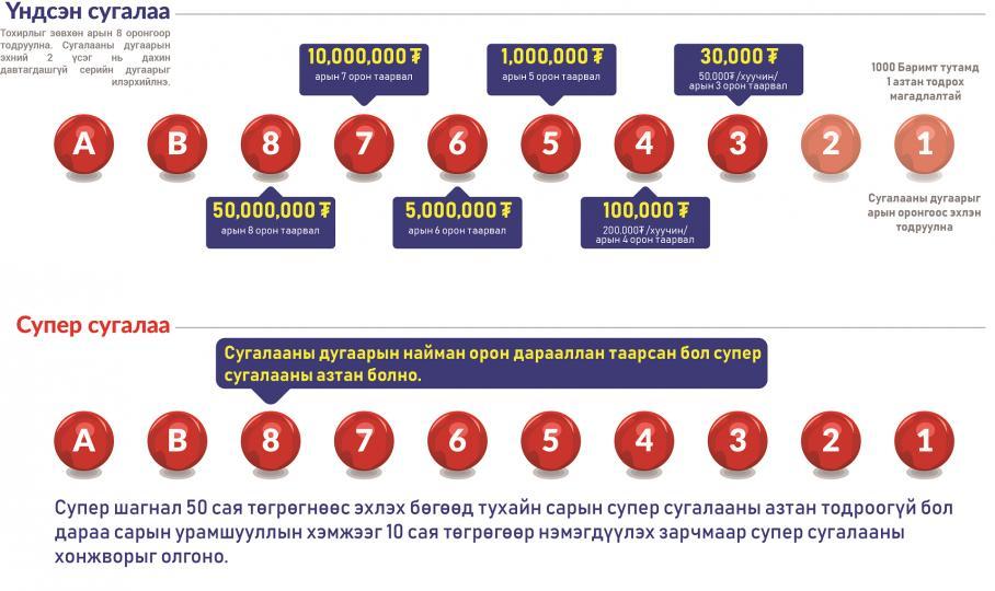 НӨАТ-ын сугалаанаас 10 сая төгрөгийн азтан тодорлоо