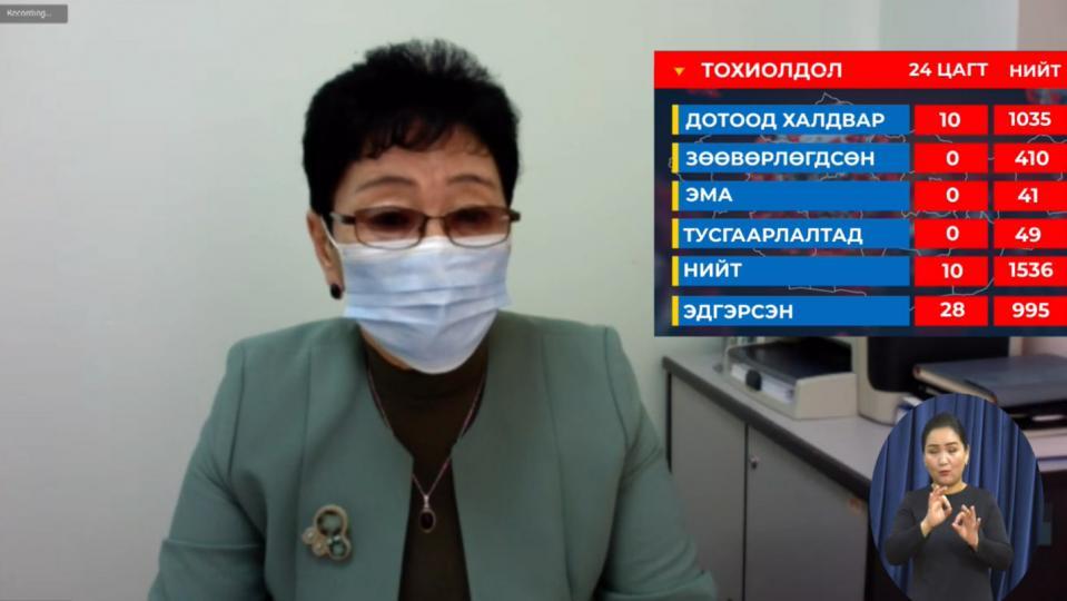 А.Амбасэлмаа: 10 хүнээс илэрсэн. 2735 хүн хоёрдогч хавьтлаар гэрийн хяналтад байна