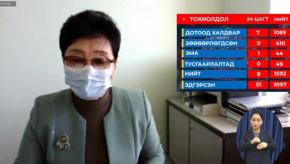 А.Амбасэлмаа: ХӨСҮТ-ийн нэг ажилтан, бусад нь өмнө батлагдсан хүмүүсийн ойрын хавьтал болсон хүмүүс байна
