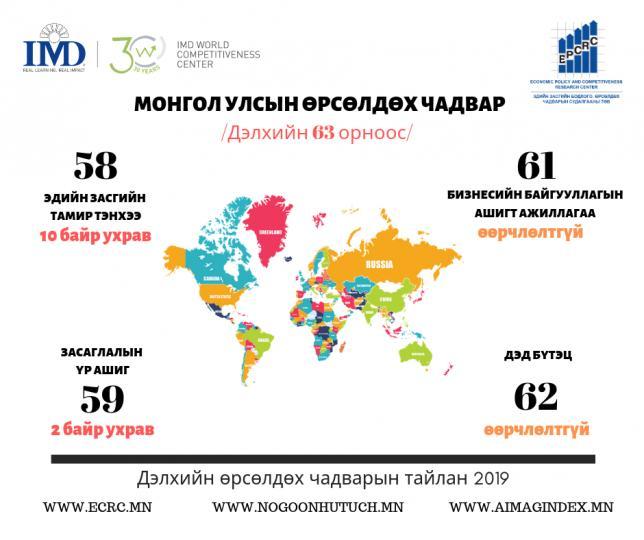 Монгол Улс өрсөлдөх чадвараараа 63 орноос 62-д эрэмблэгджээ